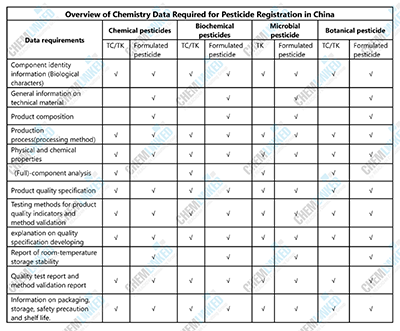 Overview of Product Chemistry Data Required for Pesticide Registration in China