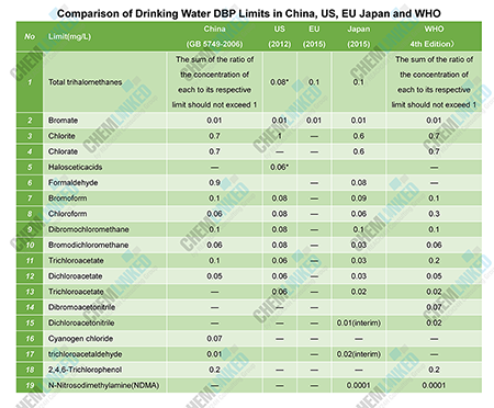 Comparison of Drinking Water DBP Limits in China, US, EU Japan and WHO