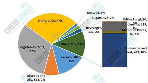 Numbers of MRLs for Food Categories Specified by GB 2763-2019