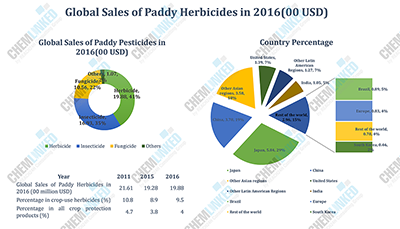 Global sales of Paddy Herbicides in 2016