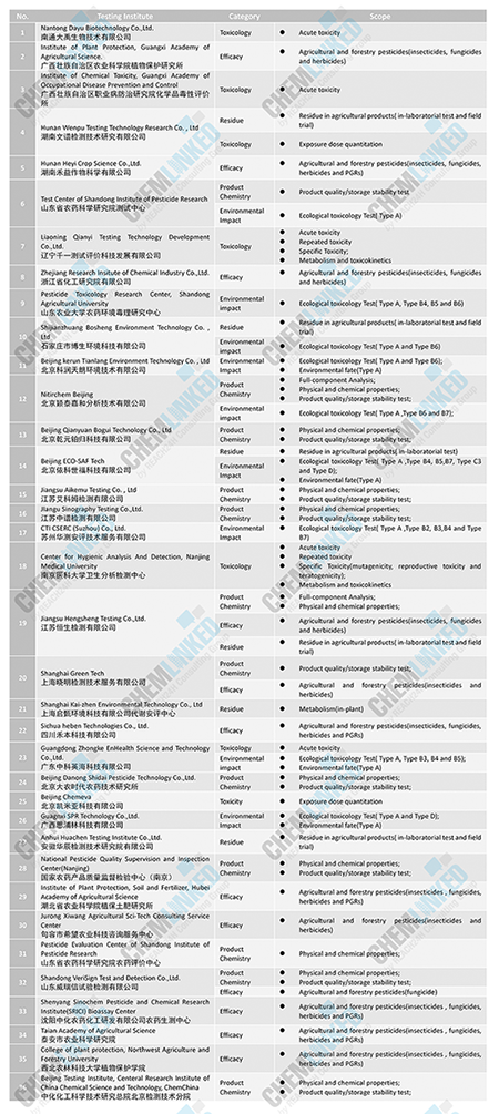 List of 36 Testing Facilities for Chinese Pesticide Registration Experimentation