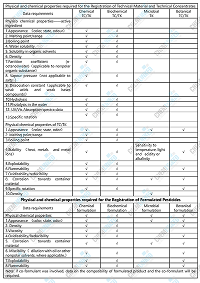 Data on Physical and Chemical Properties Required for Pesticide Registration in China