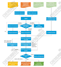 Flow Diagram of Administrative procedures for the Application of Experimentation License, Lab Qualification and Pesticide Registration in China