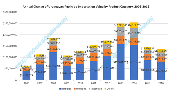 Annual Change of Uruguayan Pesticide Importation Value by Product Category, 2006-2016